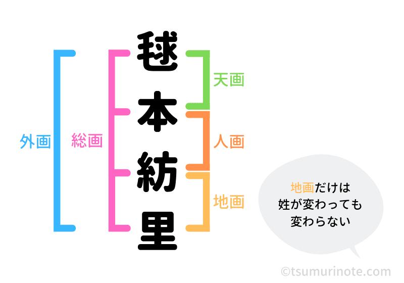 姓名判断の五画の説明図