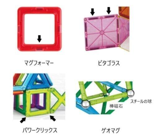 磁石ブロックのマグネットの位置の比較